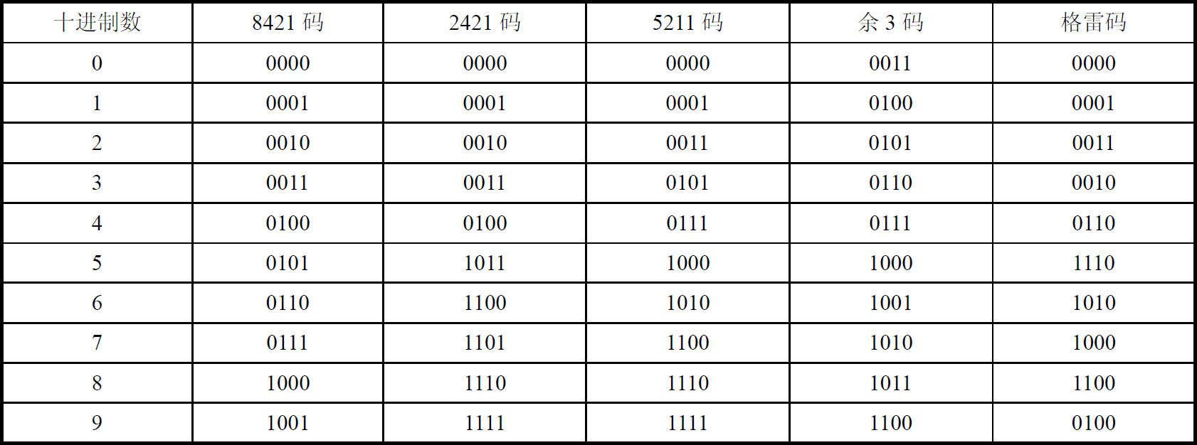 数值数据在计算机中的表示方法
