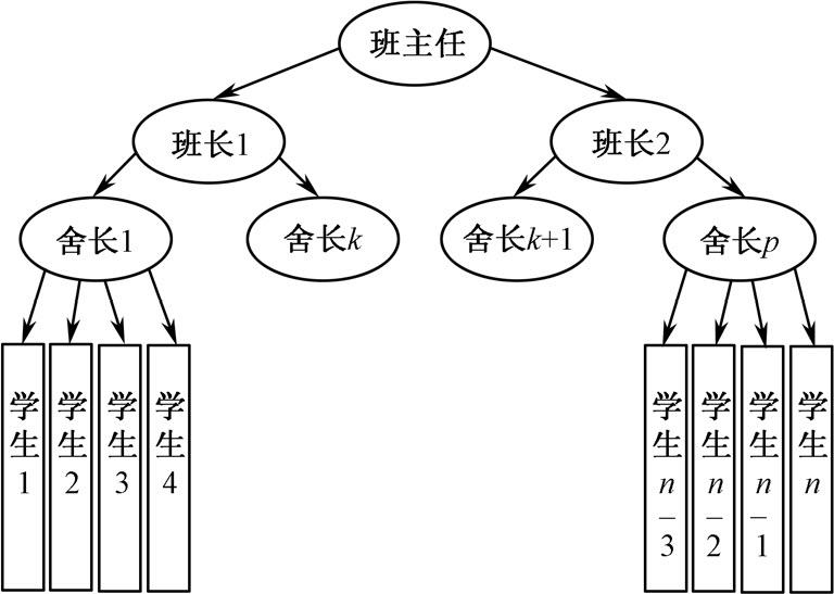 数据结构简介