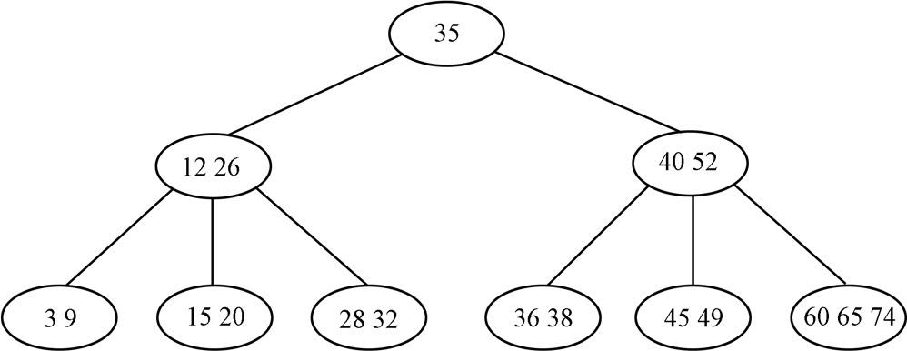 B树、B-树、B+树和B*树
