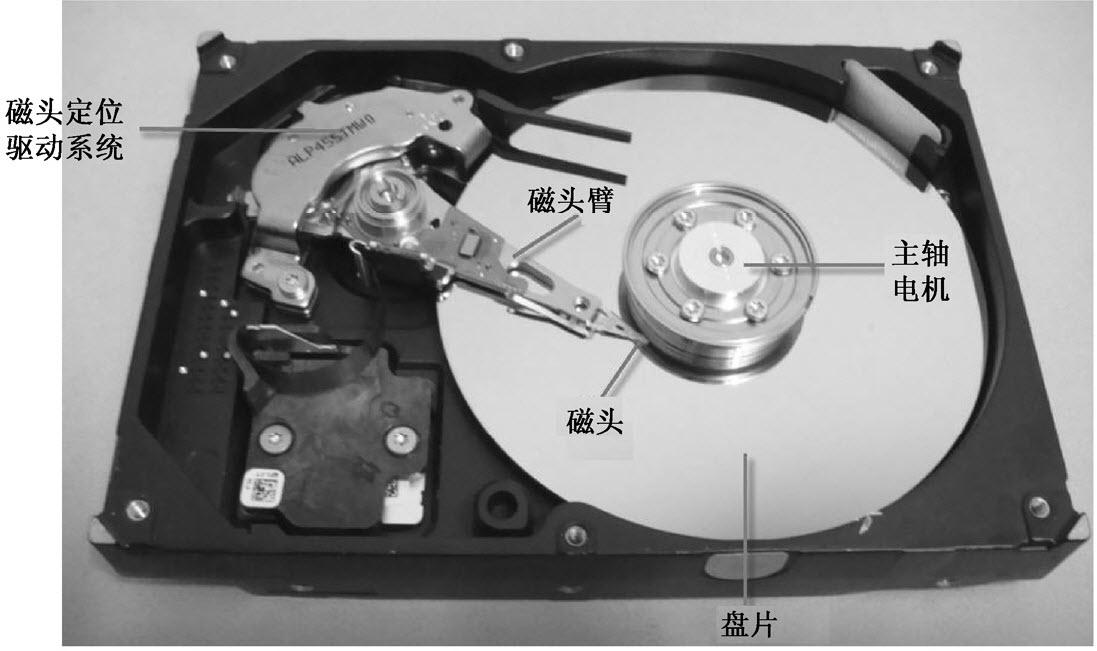 机械硬盘的磁头定位驱动系统