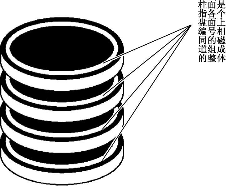 机械硬盘的逻辑柱面