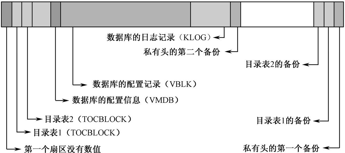 动态磁盘的LDM数据库