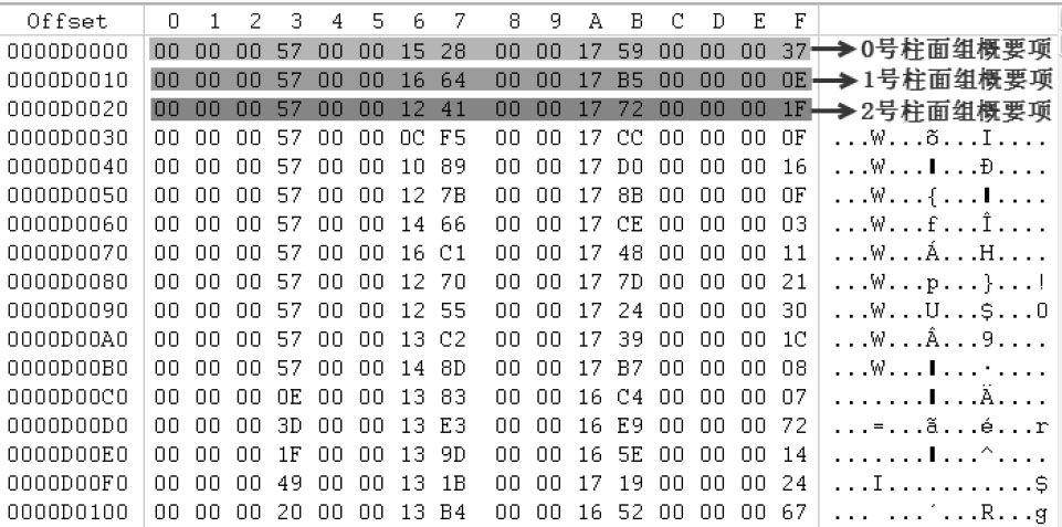 UFS文件系统的柱面组概要分析