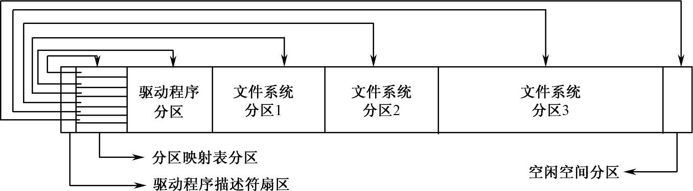 苹果(Apple)电脑APM分区结构分析