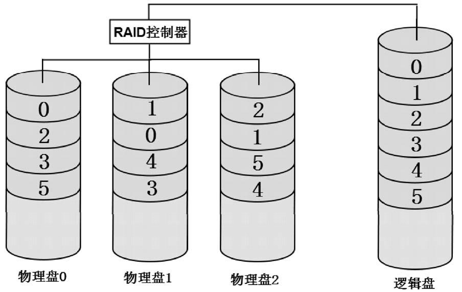 RAID-1E数据组织原理
