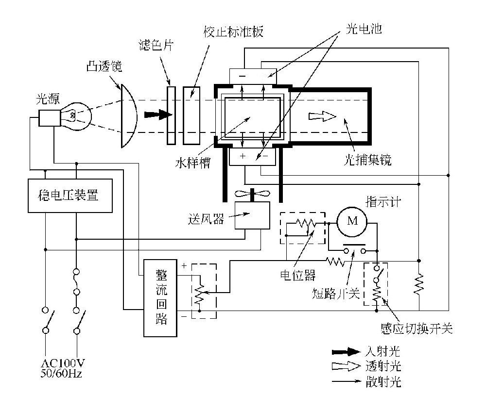 什么是光电浊度仪?