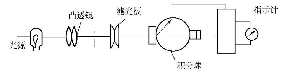 什么是光电浊度仪?-水处理设备与技术