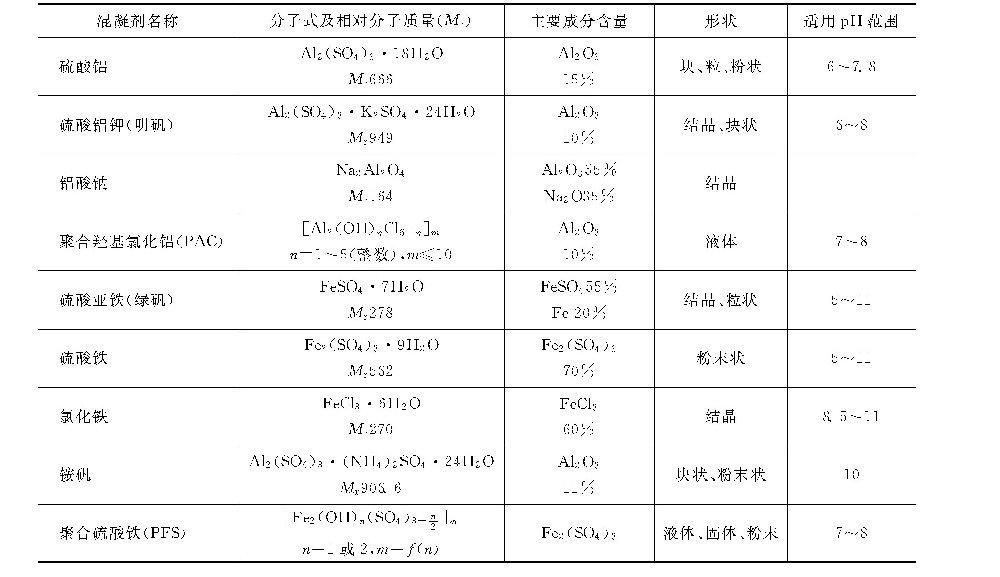 什么叫混凝剂?有哪些常用的混凝剂?