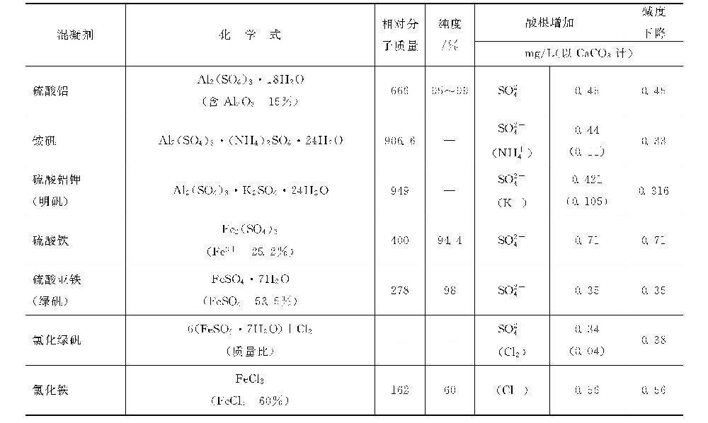 混凝剂的投加对水质碱度、酸根有些什么影响?
