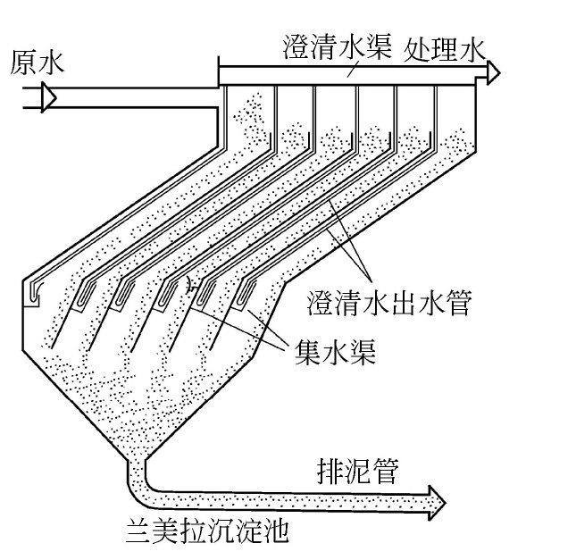 同向流斜板、斜管沉淀池有什么特点?-水处理设备与技术
