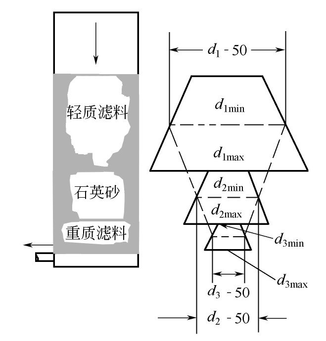 什么是三层滤料滤池?工作原理讲解
