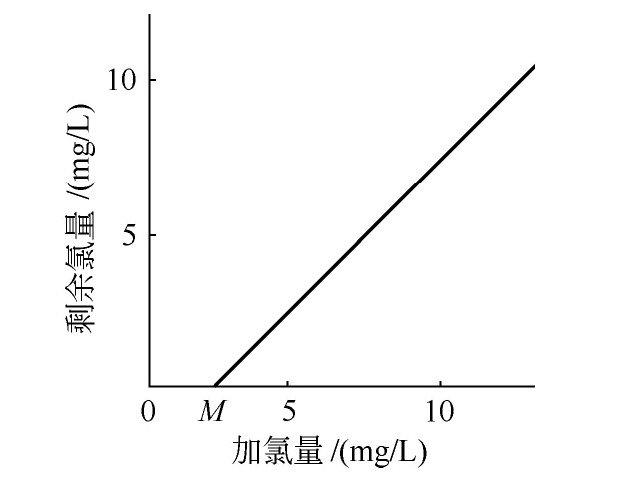 加氯量如何确定?-水处理设备与技术