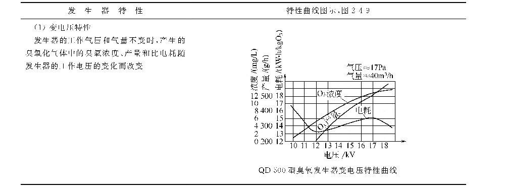 哪些因素影响臭氧发生器的产量?