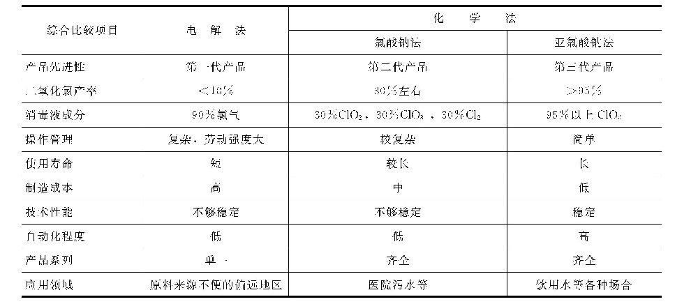 制备二氧化氯有哪些方法?