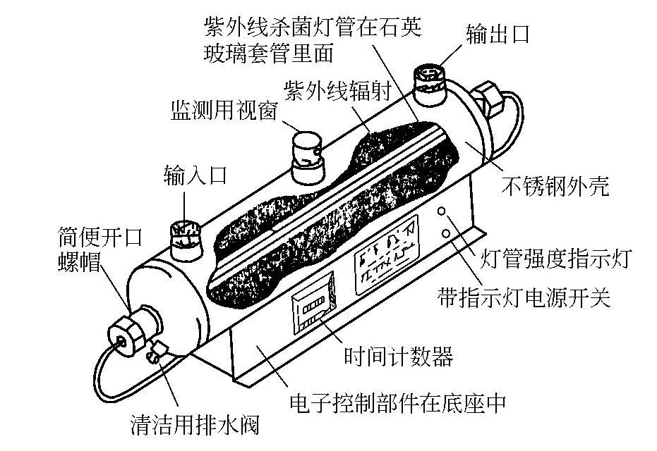 紫外线杀菌装置是怎样的?-水处理设备与技术