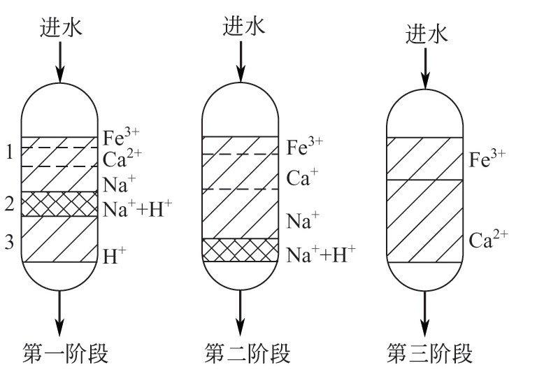 什么叫离子交换过程的分层吸附原理?