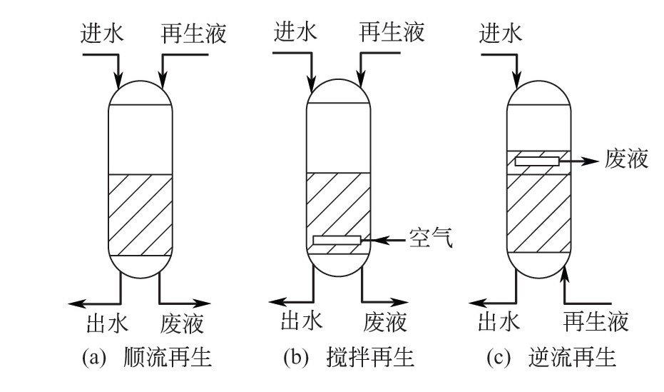 固定床离子交换剂的再生有哪些方式?