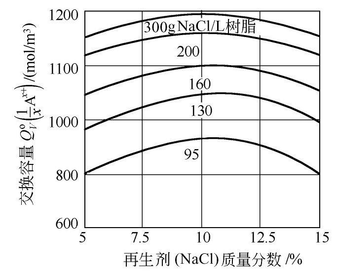 再生剂的质量分数和再生液的温度对再生效果有些什么影响?