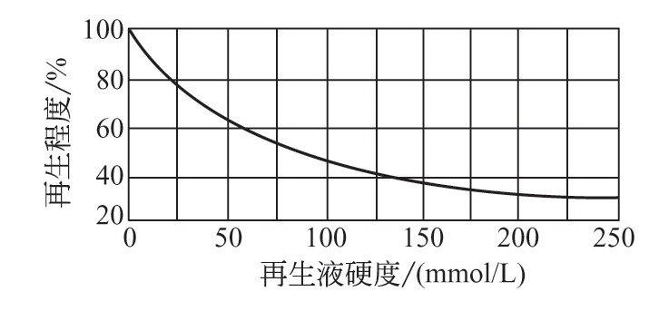 再生液的纯度对于再生效果有些什么影响?