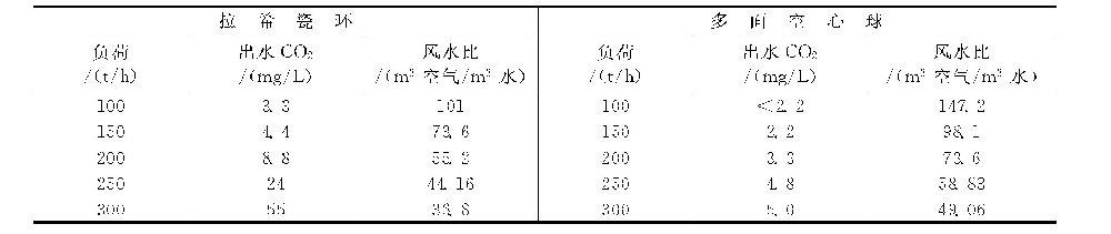 多面空心球填料有什么优点?-水处理设备与技术