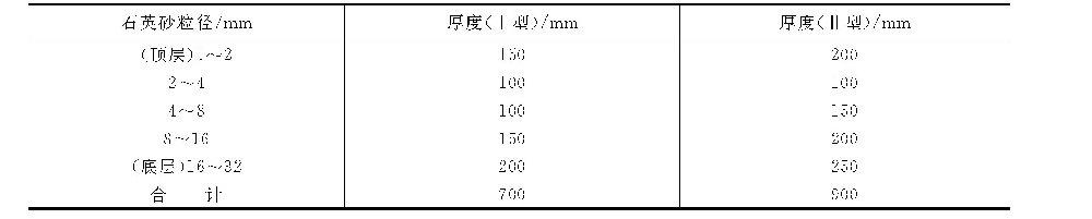 对离子交换器排水装置垫层的石英砂应有什么要求?