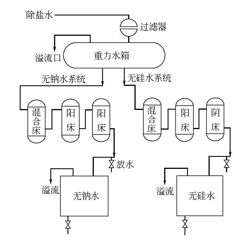 无钠水、无硅水是怎样制备的?
