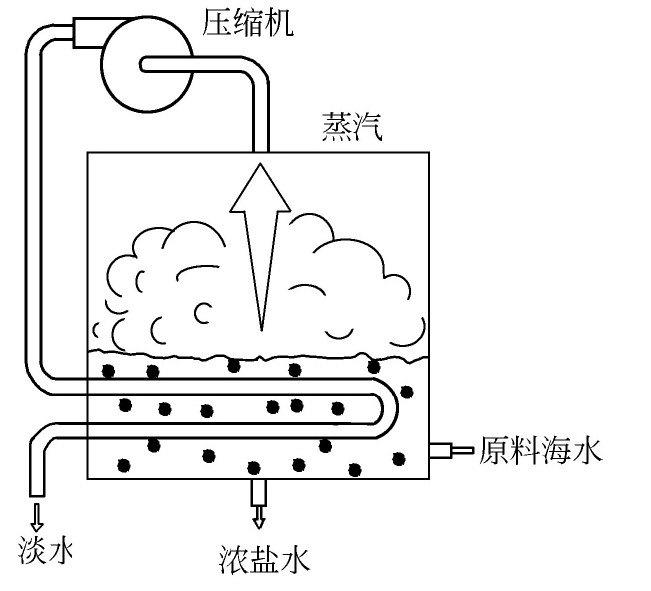 什么是海水淡化压汽蒸馏法?