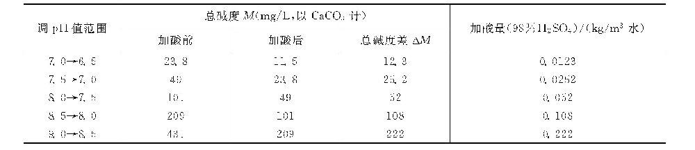 为什么在确定缓蚀阻垢配方时应选择合适的运行pH值?