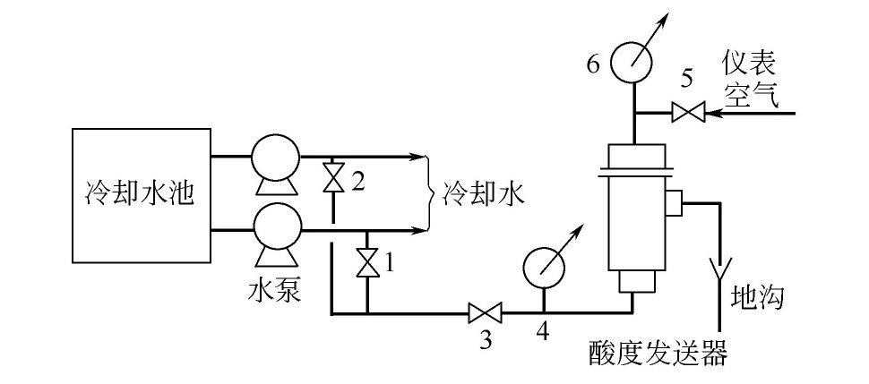 循环冷却水的pH值是怎样实现自动调节的?
