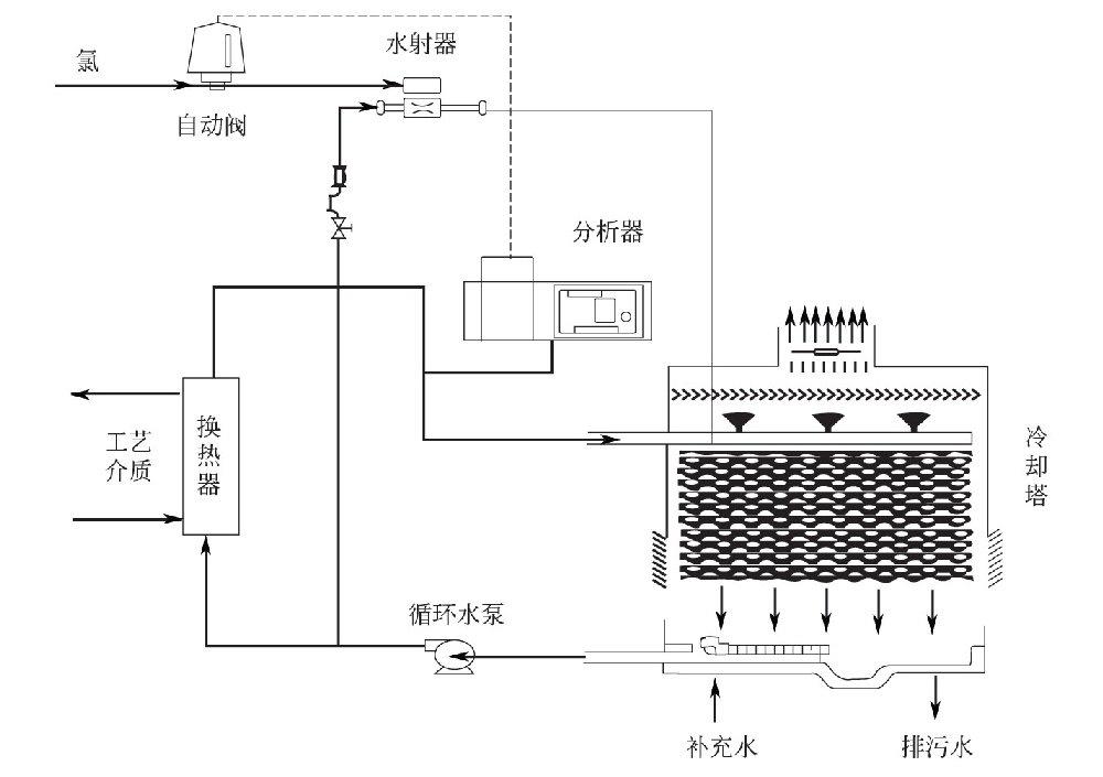 循环冷却水系统是如何自动加氯的?