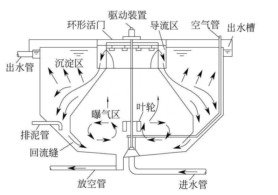 曝气池有哪些型式?-水处理设备与技术