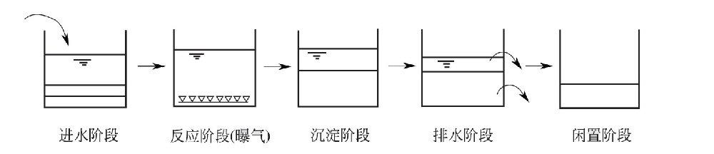 间歇式活性污泥法(SBR工艺)运行周期分哪五个阶段?
