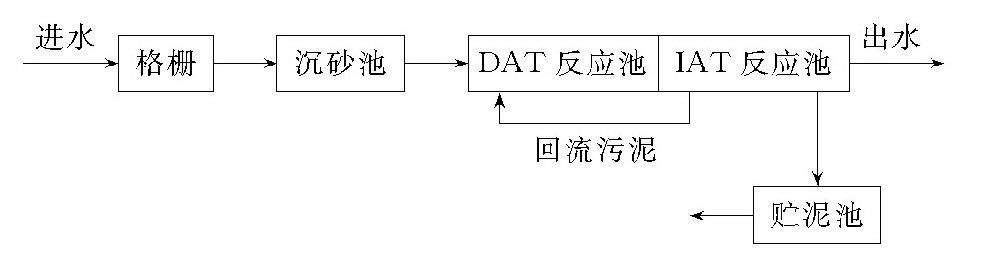 为什么说DAT-IAT工艺是SBR法的一种变形?-水处理设备与技术