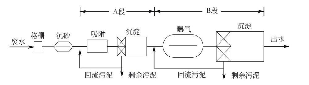 吸附-生物氧化法(AB法)工艺是怎样的?