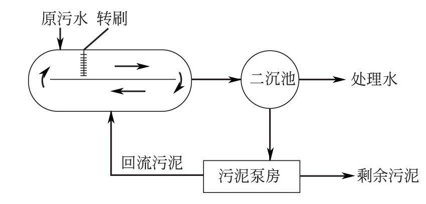 氧化沟的结构和工艺有什么特点?-水处理设备与技术
