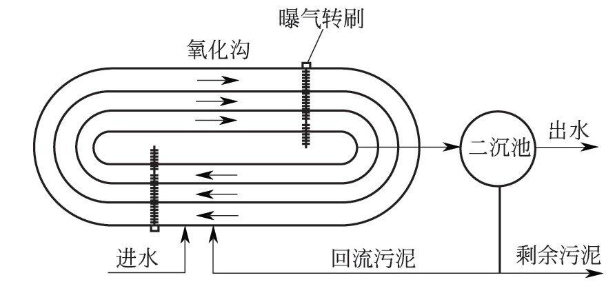 帕斯韦尔氧化沟曝气系统应如何运行控制?