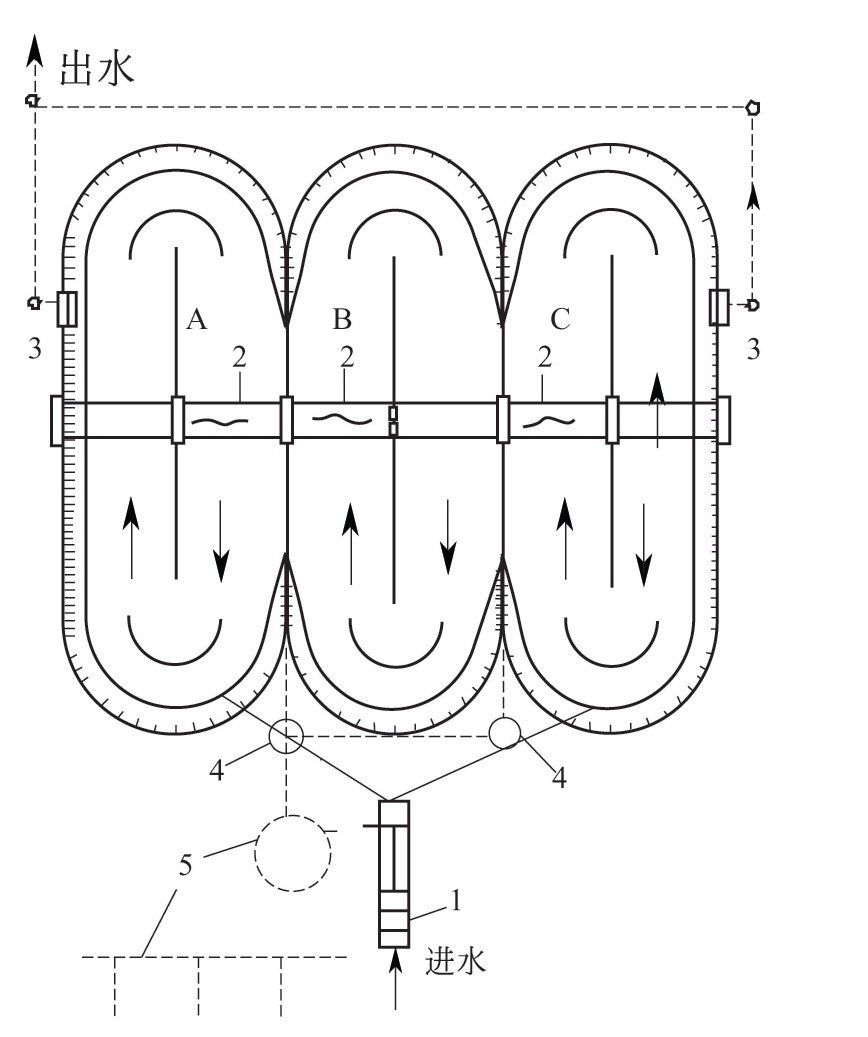 什么是交替工作式氧化沟?-水处理设备与技术