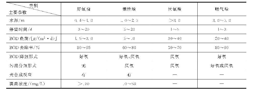 氧化塘(稳定塘)有哪些主要的特征参数?