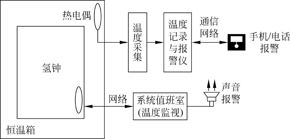 DSF1深空系统:氢钟恒温箱安全性设计