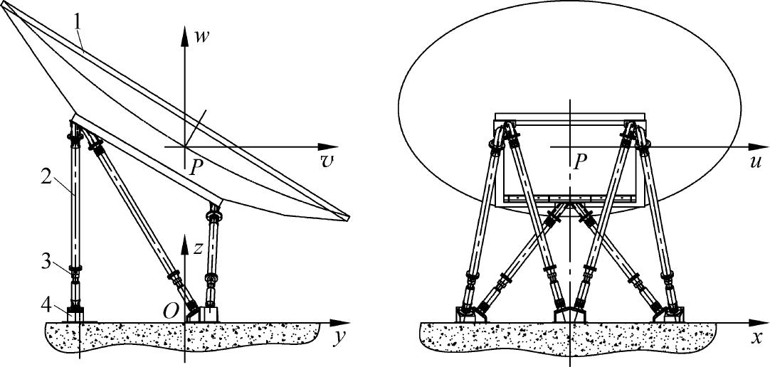 大口径天线标校测试技术:波束波导镜面位置的调整方法