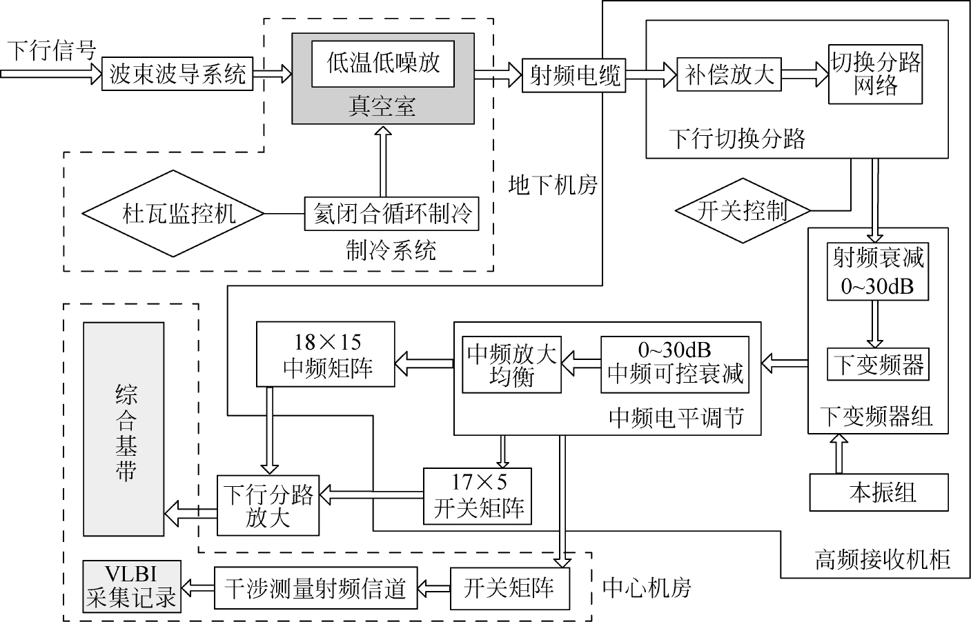 深空网高频接收系统的工作原理及信号流程