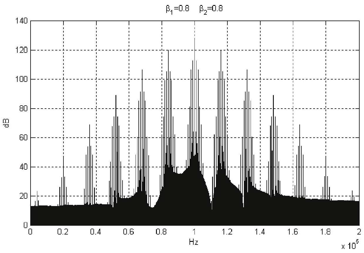 多功能数字基带:极低信噪比信号捕获(信号分析)