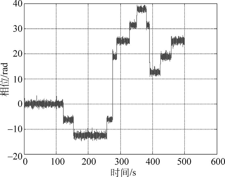多功能数字基带:极窄带锁相环跟踪技术(传统锁相环分析)