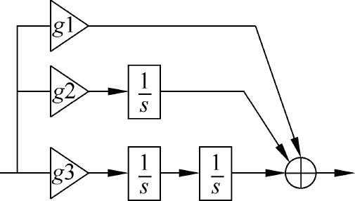多功能数字基带:极窄带锁相环跟踪技术(高动态超窄带锁相环)