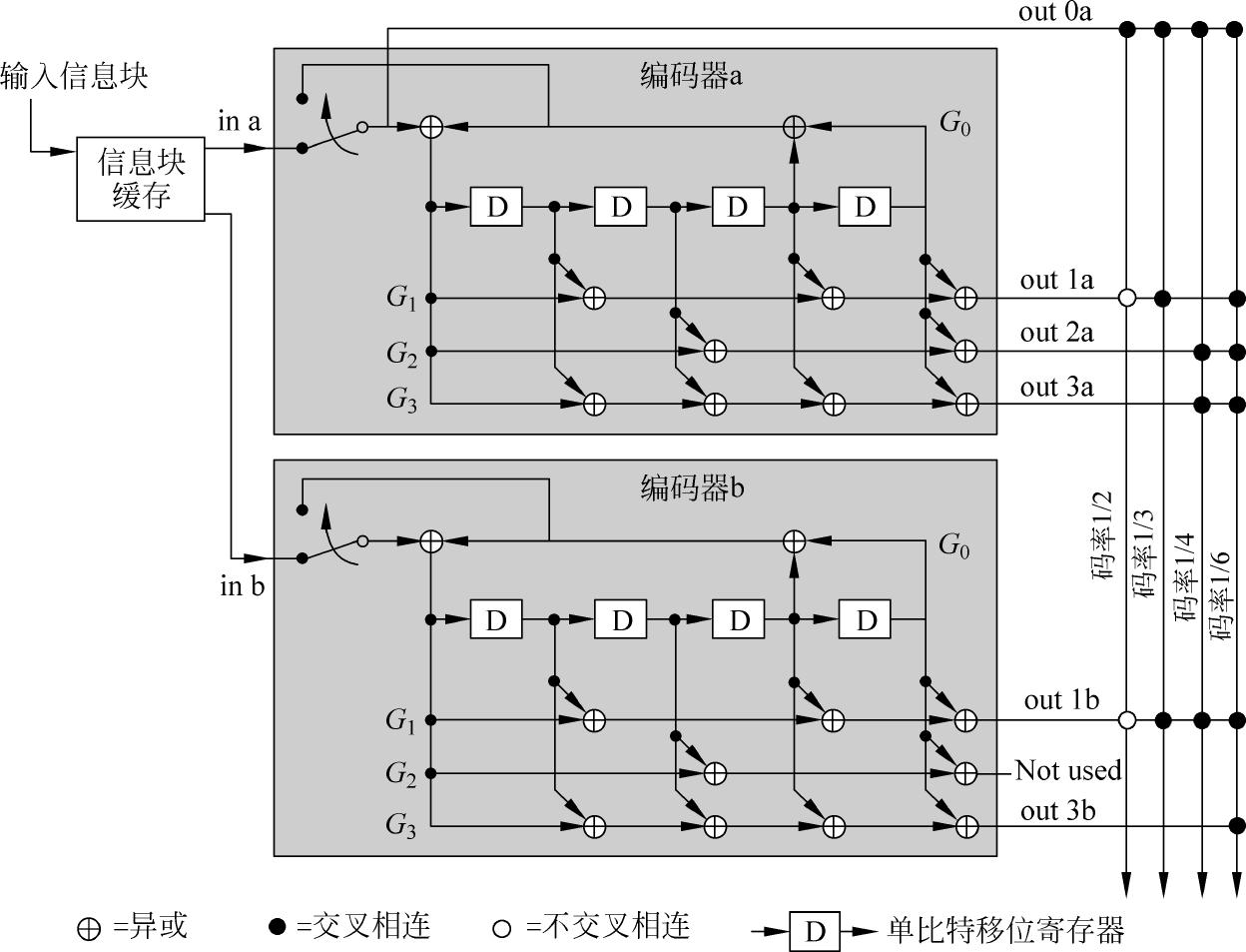 多功能数字基带:低损耗解调译码技术(Turbo码)