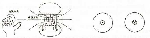 通电螺旋管的磁场方向、电流方向与磁力线方向之间的关系