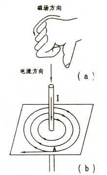 右手定则操作方法