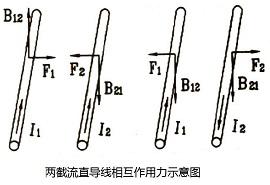 磁场对电流的作用