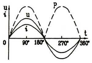 交流电电功率波形图