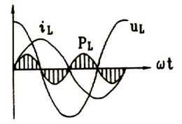 瞬时功率波形图